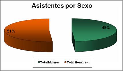 Asistentes por sexo